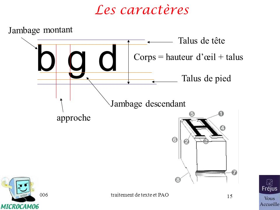 b g d Les caractères Jambage montant Talus de tête
