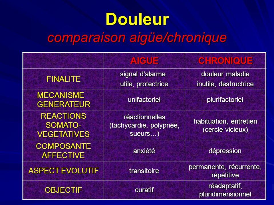 Douleur comparaison aigüe/chronique
