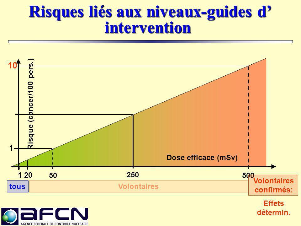 Risques liés aux niveaux-guides d' intervention