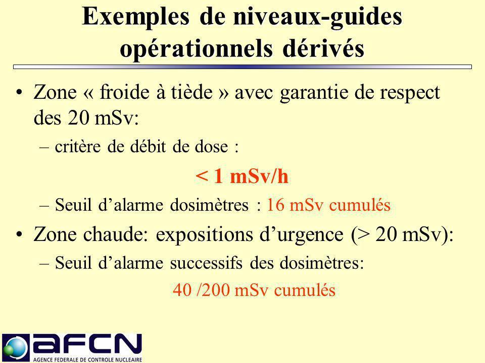 Exemples de niveaux-guides opérationnels dérivés