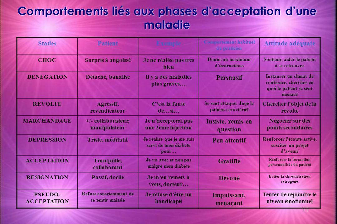 Comportements liés aux phases d'acceptation d'une maladie