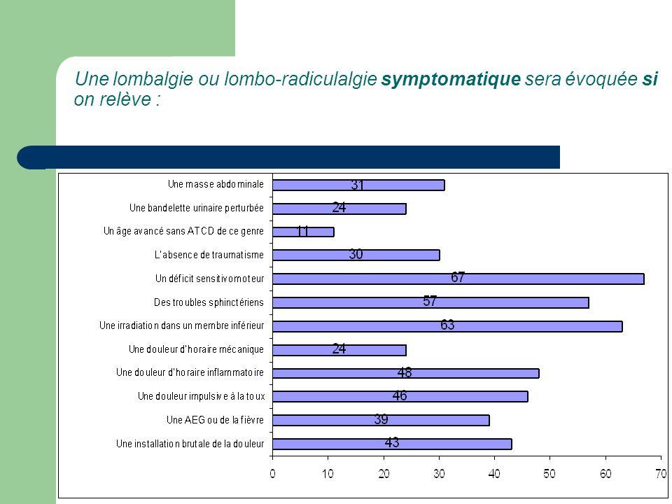Une lombalgie ou lombo-radiculalgie symptomatique sera évoquée si on relève :