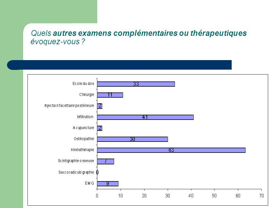 Quels autres examens complémentaires ou thérapeutiques évoquez-vous