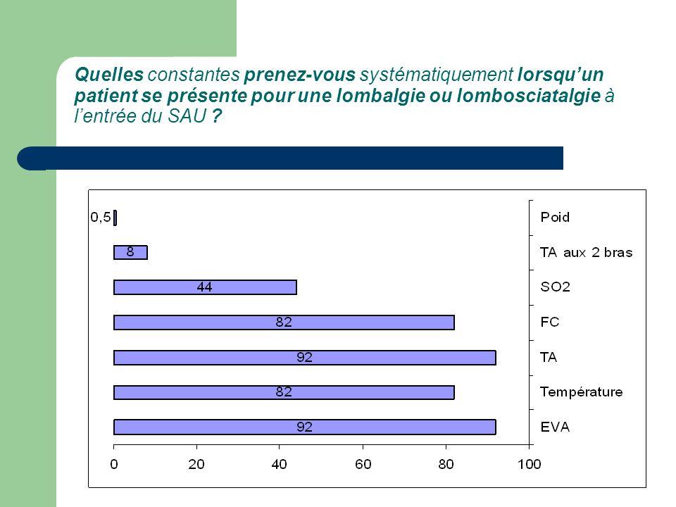 Quelles constantes prenez-vous systématiquement lorsqu'un patient se présente pour une lombalgie ou lombosciatalgie à l'entrée du SAU
