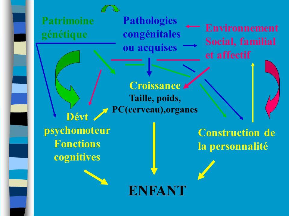 ENFANT Patrimoine génétique Pathologies congénitales Environnement