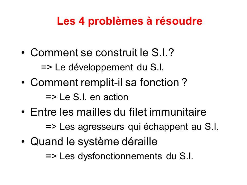 Les 4 problèmes à résoudre