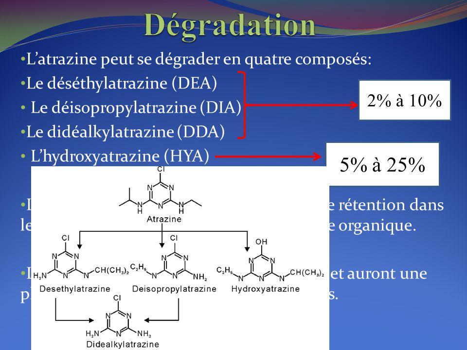 Dégradation L'atrazine peut se dégrader en quatre composés: Le déséthylatrazine (DEA) Le déisopropylatrazine (DIA)