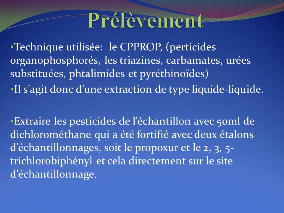 Prélèvement Technique utilisée: le CPPROP, (perticides organophosphorés, les triazines, carbamates, urées substituées, phtalimides et pyréthinoïdes)