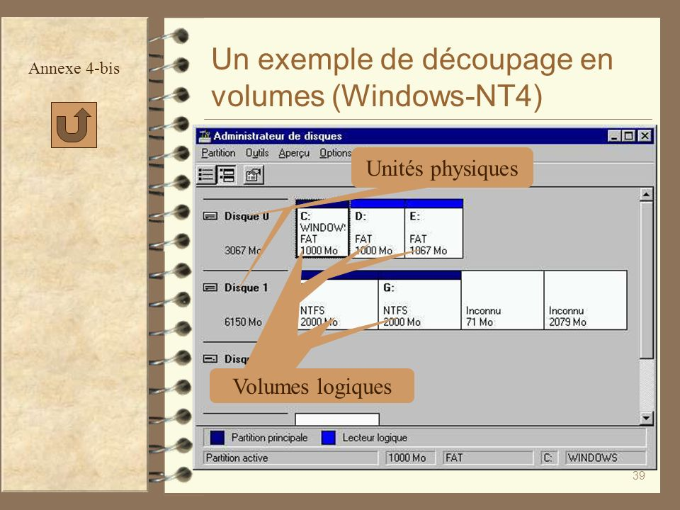 Un exemple de découpage en volumes (Windows-NT4)