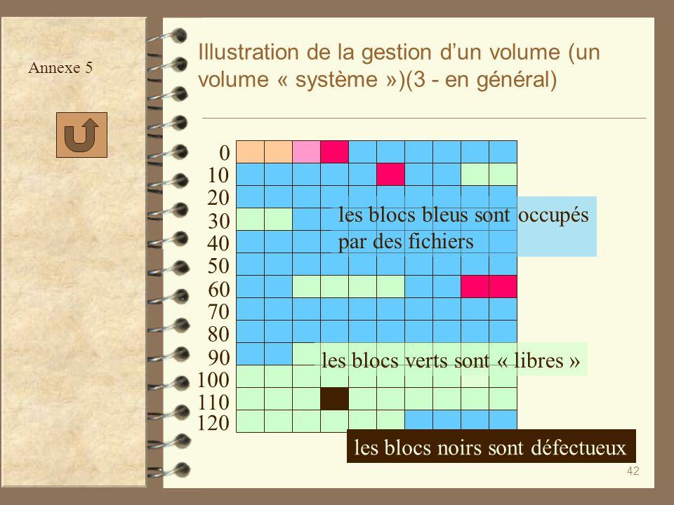 les blocs bleus sont occupés par des fichiers 30 40 50 60 70 80 90