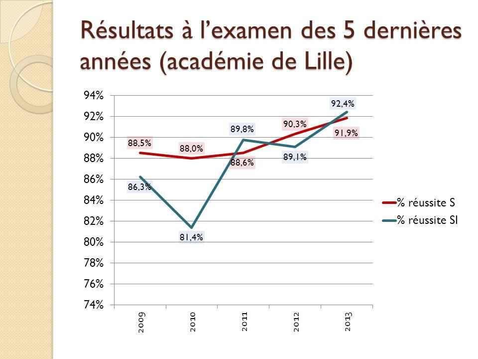 Résultats à l'examen des 5 dernières années (académie de Lille)