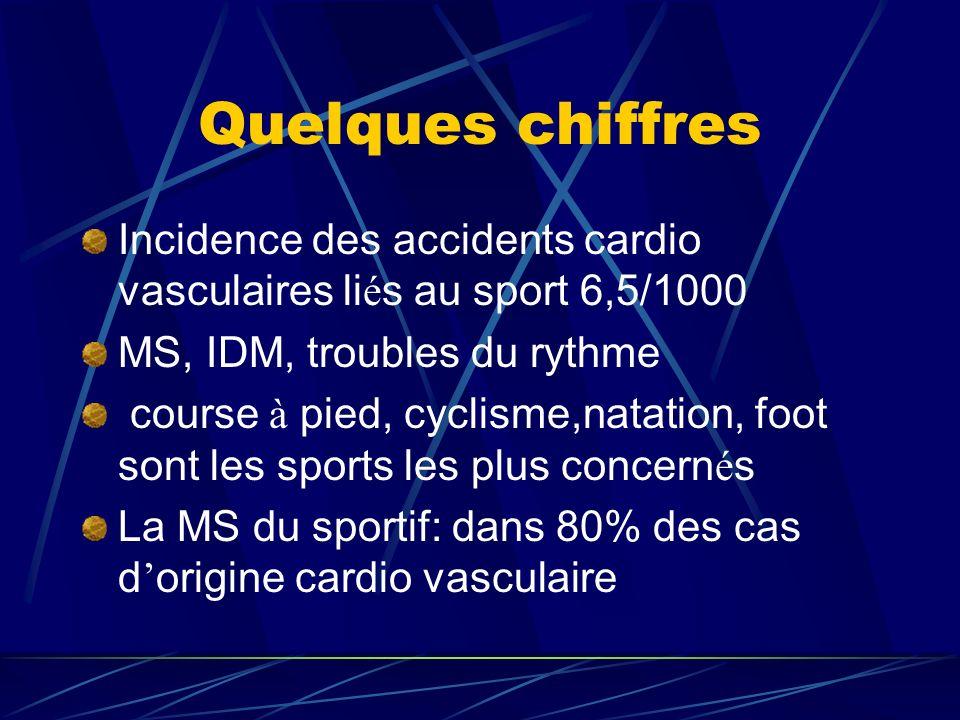 Quelques chiffres Incidence des accidents cardio vasculaires liés au sport 6,5/1000. MS, IDM, troubles du rythme.
