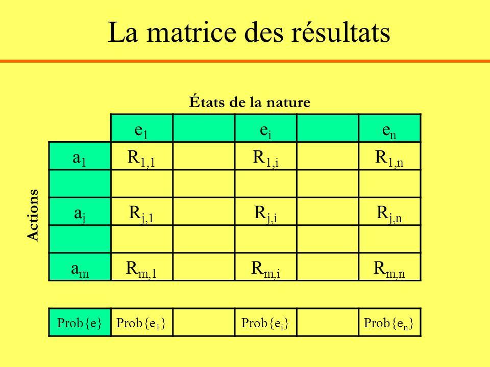 La matrice des résultats