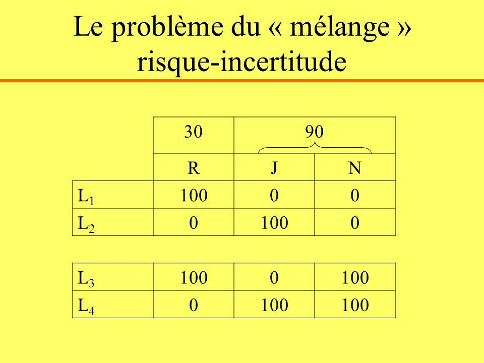 Le problème du « mélange » risque-incertitude