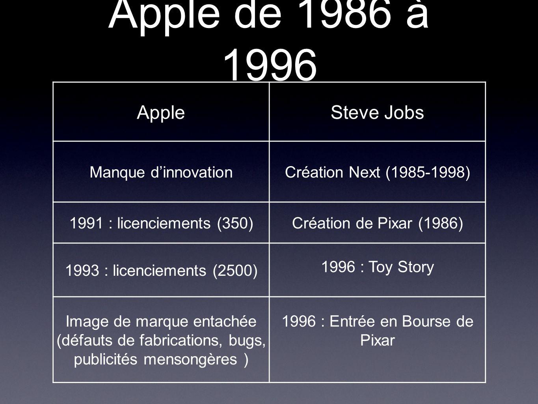 Apple de 1986 à 1996 Apple Steve Jobs Manque d'innovation