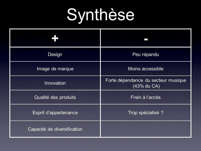 Synthèse + - Design Peu répandu Image de marque Moins accessible