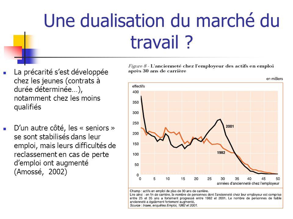 Une dualisation du marché du travail