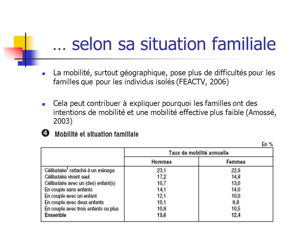 … selon sa situation familiale