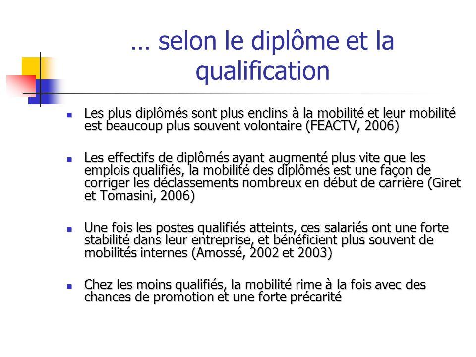… selon le diplôme et la qualification