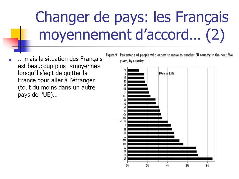 Changer de pays: les Français moyennement d'accord… (2)