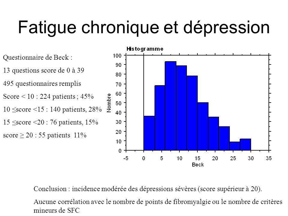 Fatigue chronique et dépression