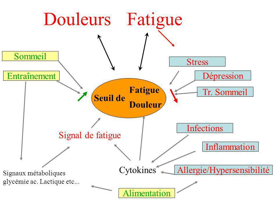Allergie/Hypersensibilité