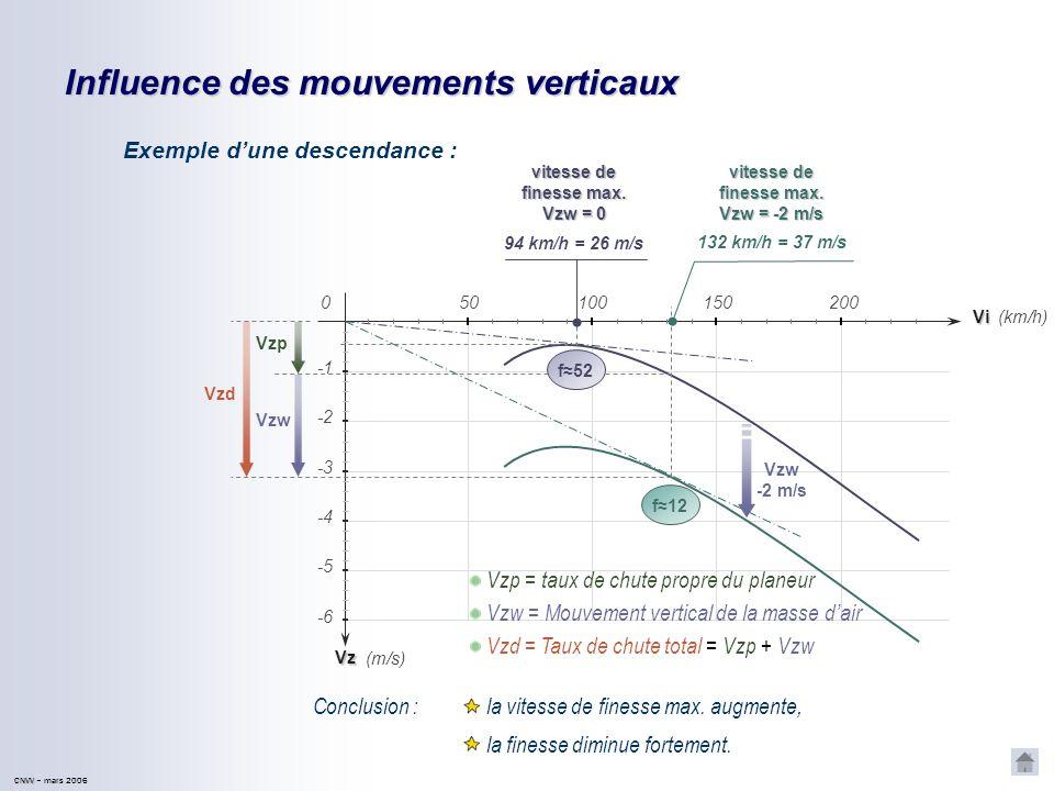 Influence des mouvements verticaux
