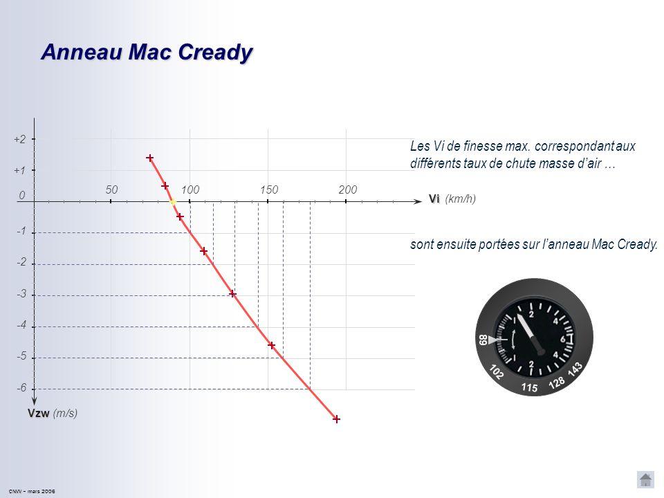Anneau Mac Cready +2. Les Vi de finesse max. correspondant aux différents taux de chute masse d'air …