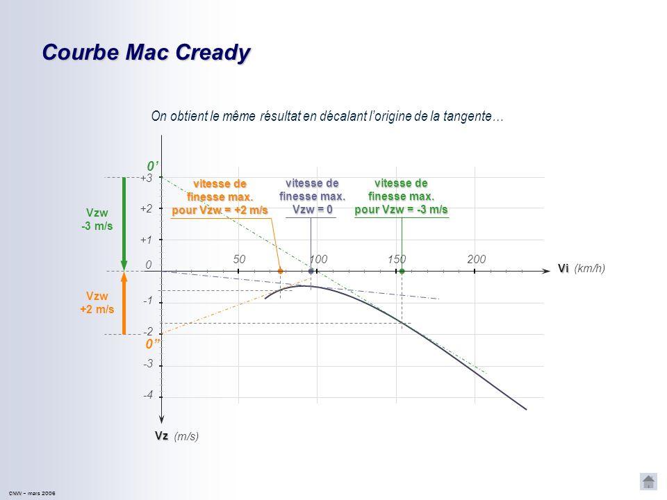 Courbe Mac Cready On obtient le même résultat en décalant l'origine de la tangente… 0' +3. vitesse de.