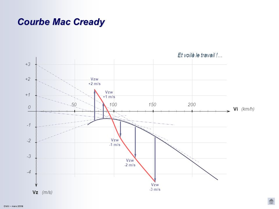 Courbe Mac Cready Et voilà le travail !… +3 +2 +1 50 100 150 200 Vi
