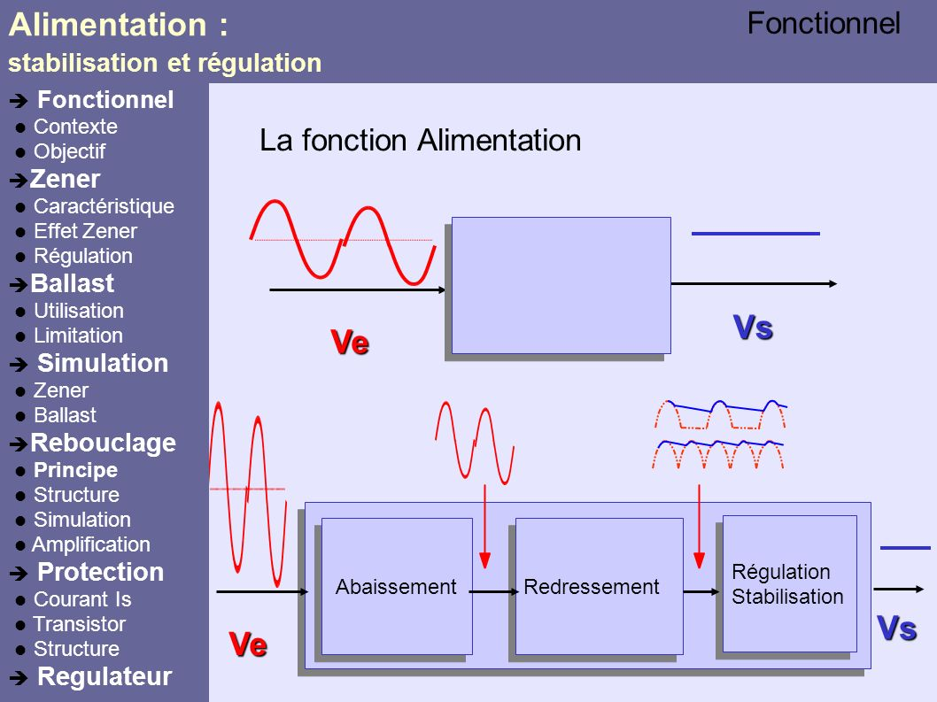Alimentation : Vs Ve Vs Ve Fonctionnel La fonction Alimentation