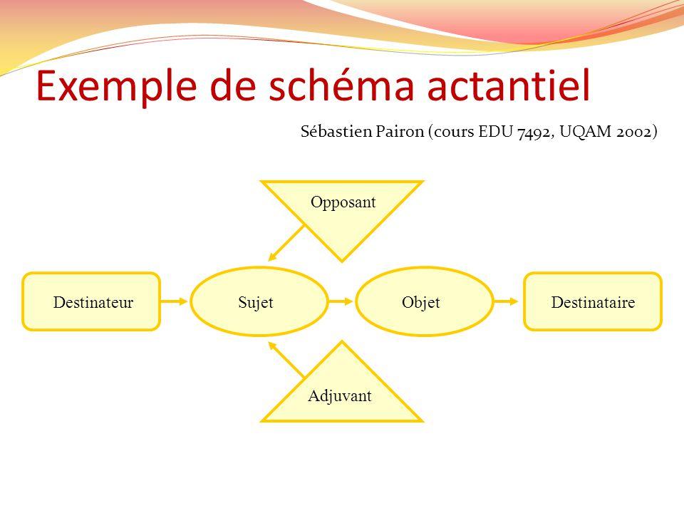 Exemple de schéma actantiel