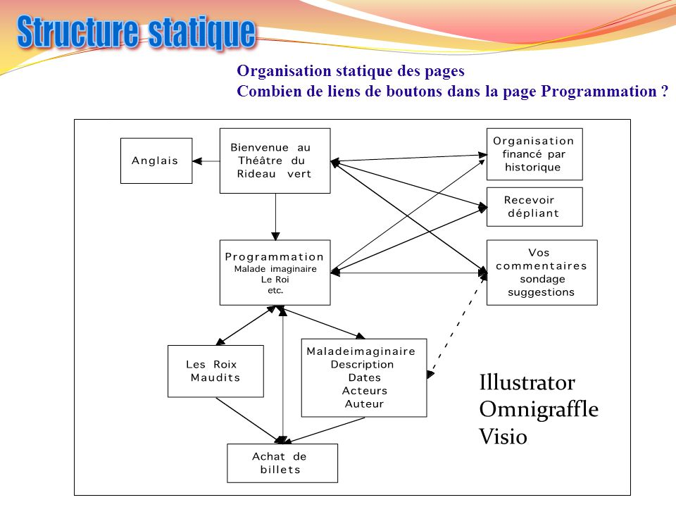 Structure statique Illustrator Omnigraffle Visio