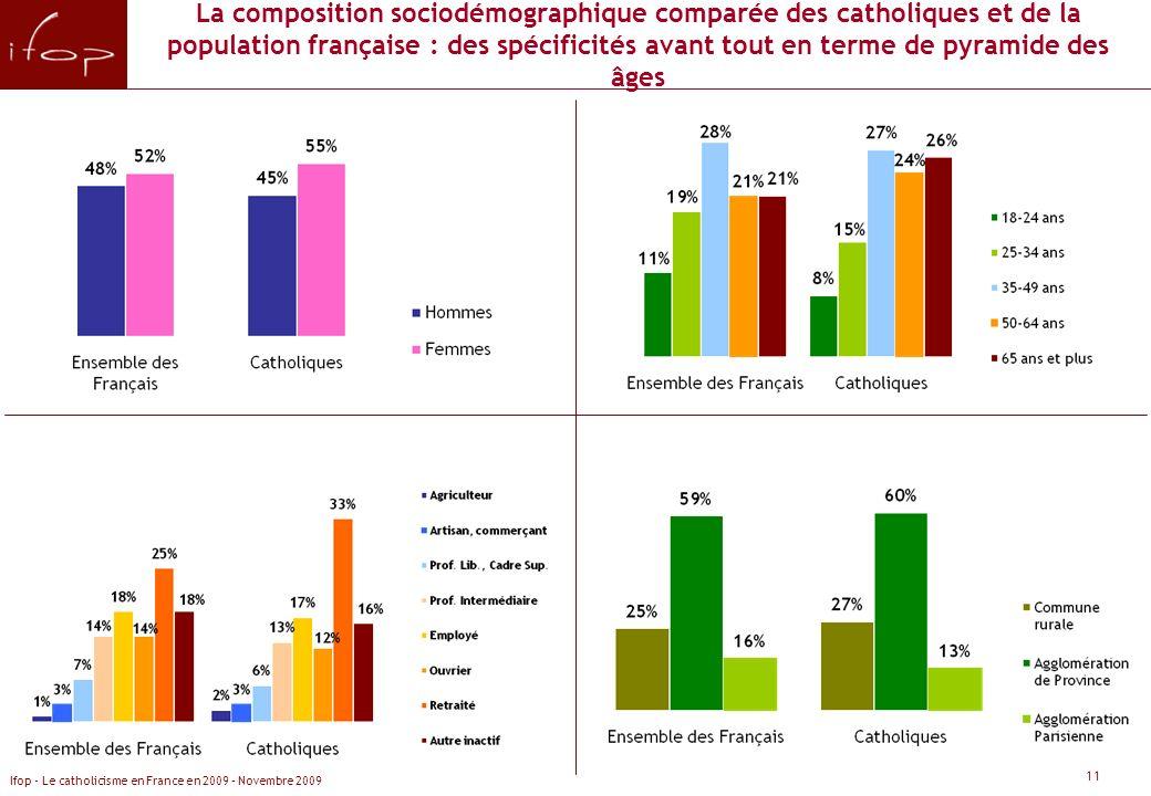 La composition sociodémographique comparée des catholiques et de la population française : des spécificités avant tout en terme de pyramide des âges