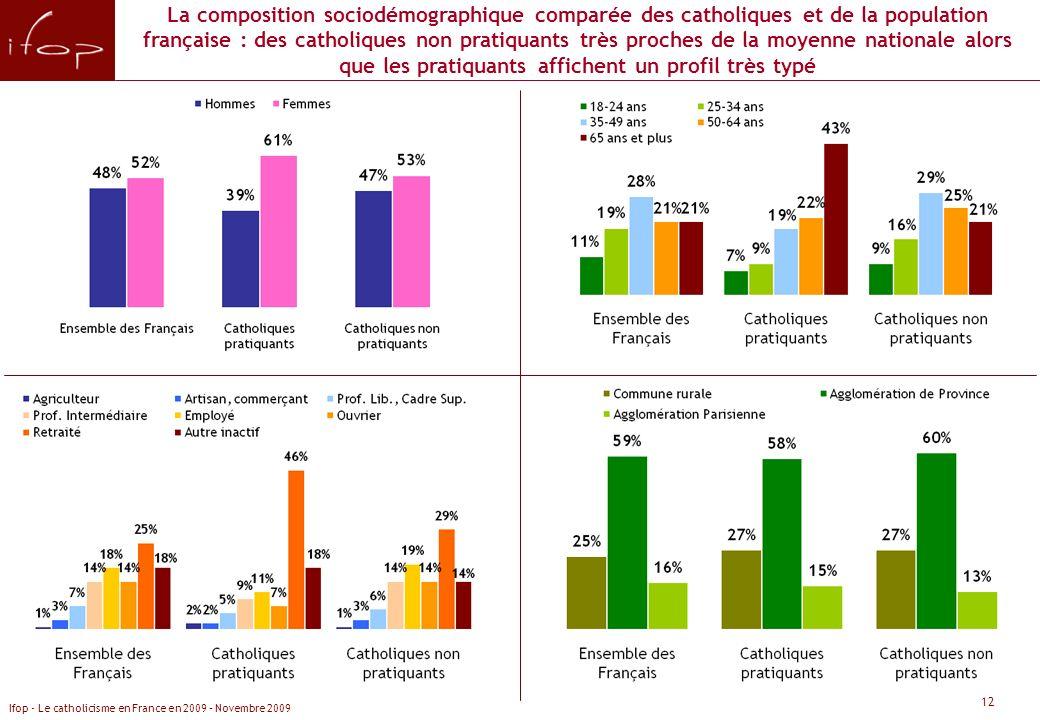 La composition sociodémographique comparée des catholiques et de la population française : des catholiques non pratiquants très proches de la moyenne nationale alors que les pratiquants affichent un profil très typé