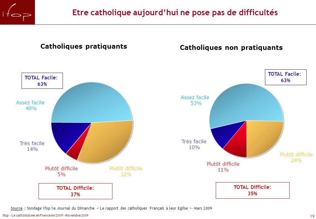 Etre catholique aujourd'hui ne pose pas de difficultés