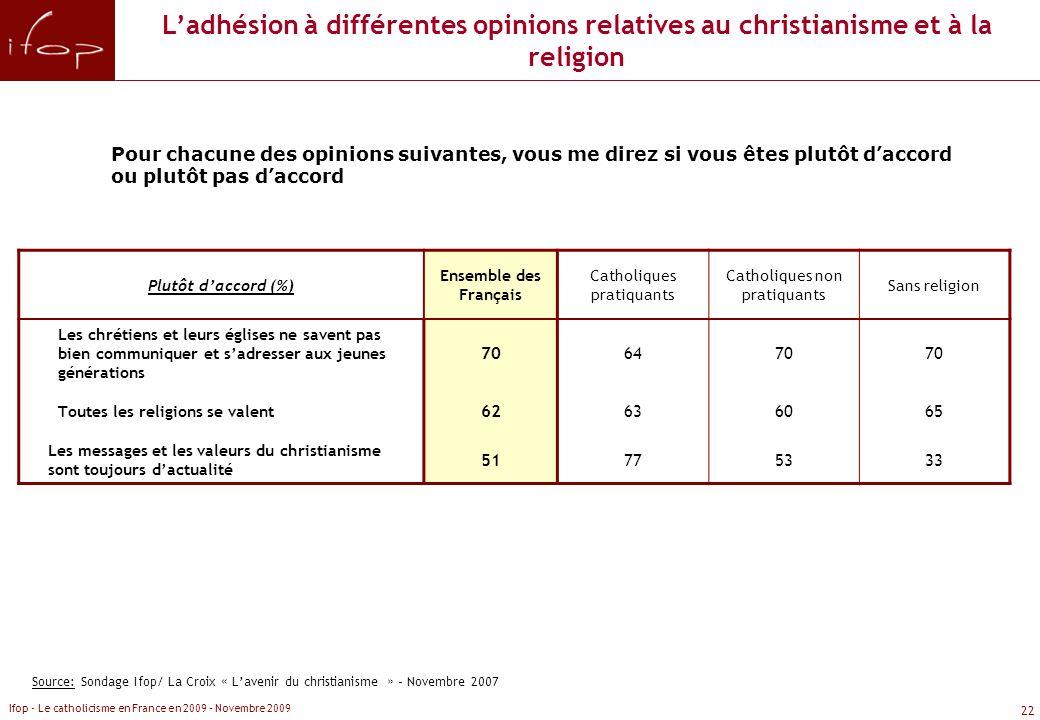 L'adhésion à différentes opinions relatives au christianisme et à la religion