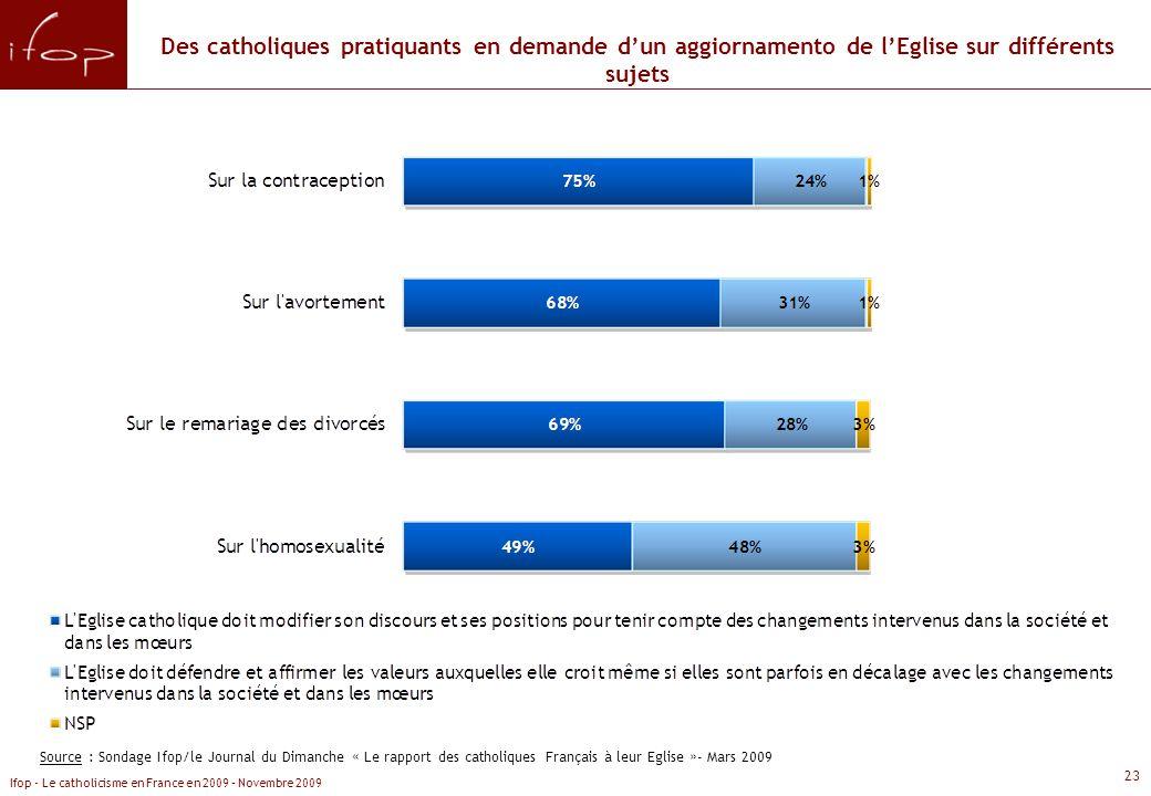 Des catholiques pratiquants en demande d'un aggiornamento de l'Eglise sur différents sujets
