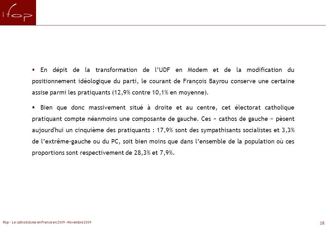 En dépit de la transformation de l'UDF en Modem et de la modification du positionnement idéologique du parti, le courant de François Bayrou conserve une certaine assise parmi les pratiquants (12,9% contre 10,1% en moyenne).