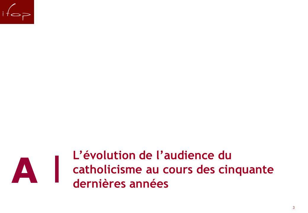 L'évolution de l'audience du catholicisme au cours des cinquante dernières années