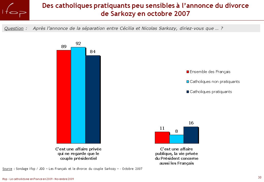 Des catholiques pratiquants peu sensibles à l'annonce du divorce de Sarkozy en octobre 2007