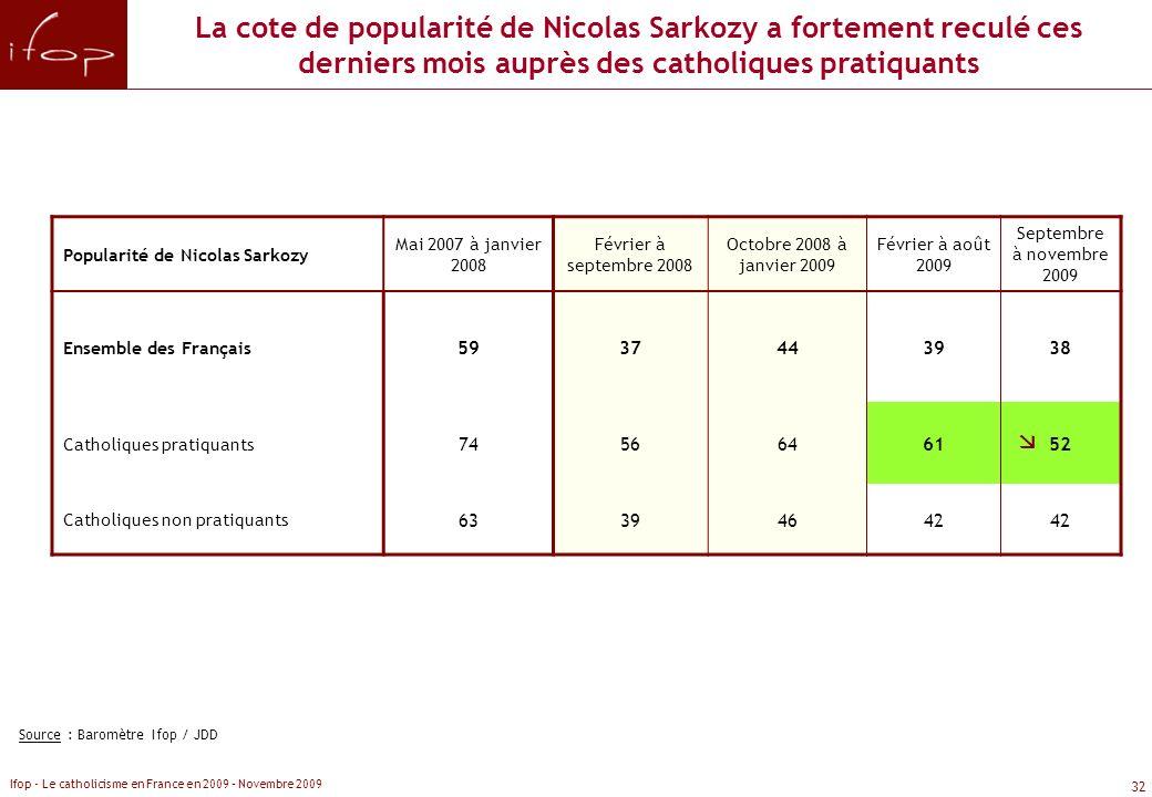 La cote de popularité de Nicolas Sarkozy a fortement reculé ces derniers mois auprès des catholiques pratiquants