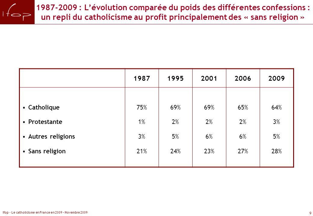 1987-2009 : L'évolution comparée du poids des différentes confessions : un repli du catholicisme au profit principalement des « sans religion »