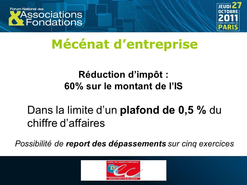 Mécénat d'entreprise Réduction d'impôt : 60% sur le montant de l'IS. Dans la limite d'un plafond de 0,5 % du chiffre d'affaires.