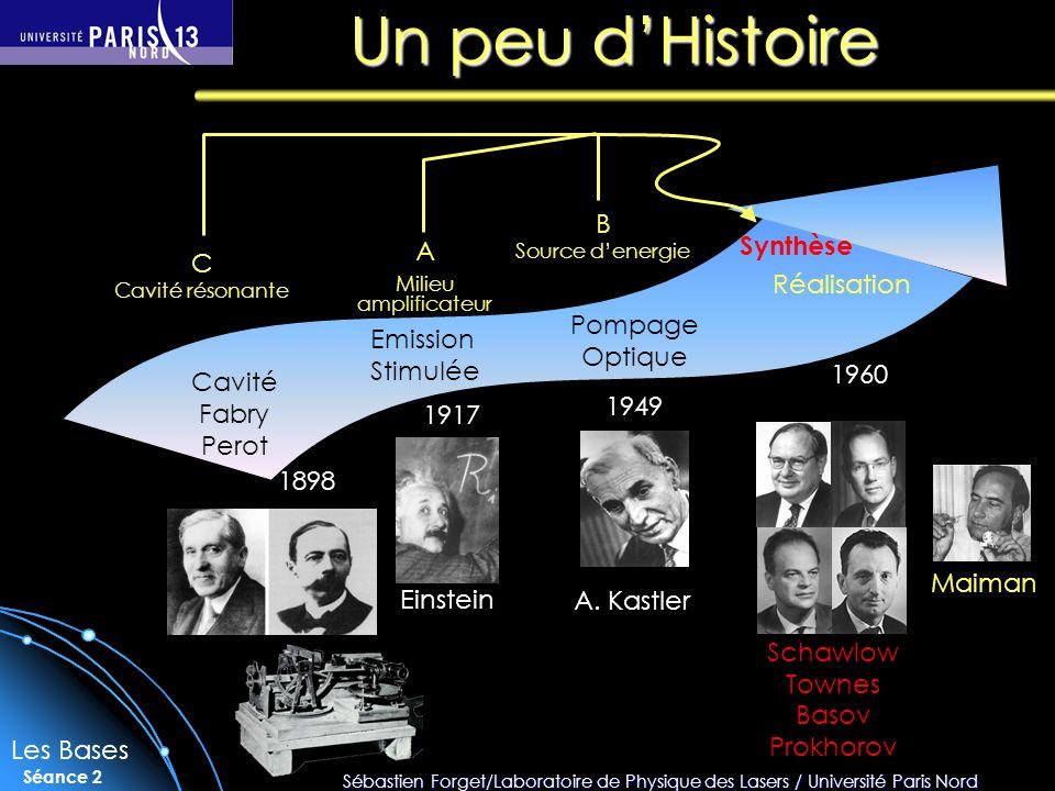 Un peu d'Histoire Synthèse Réalisation A B C 1949 Pompage Optique
