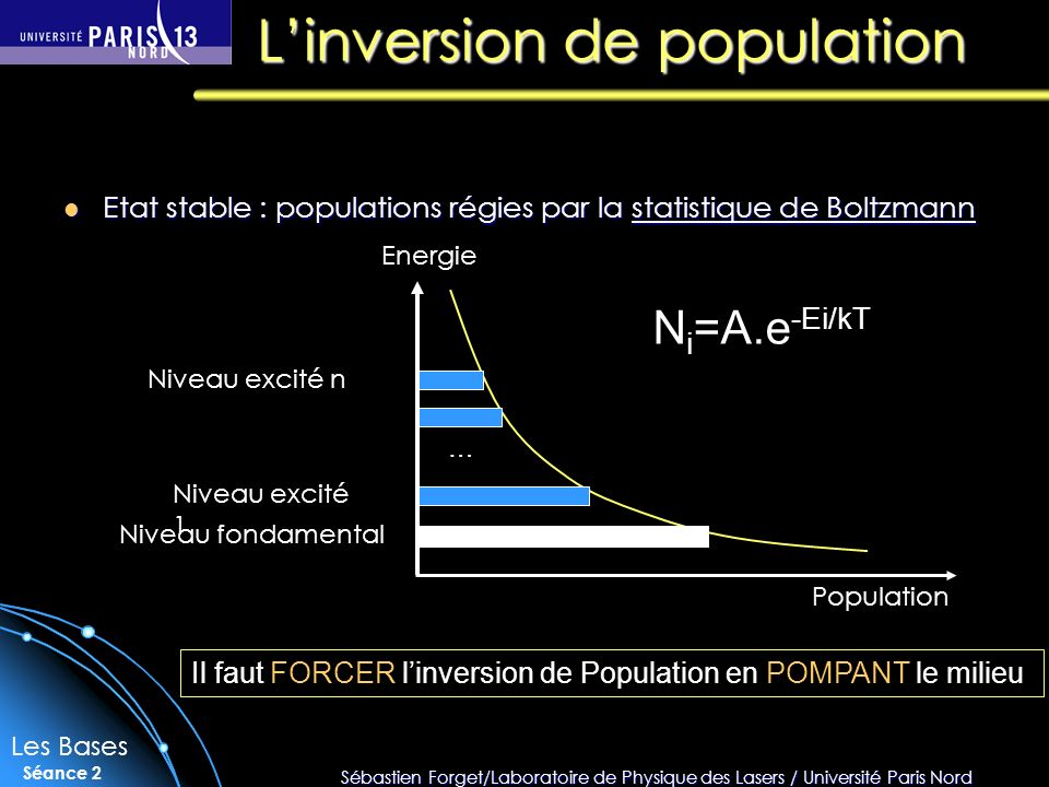 L'inversion de population
