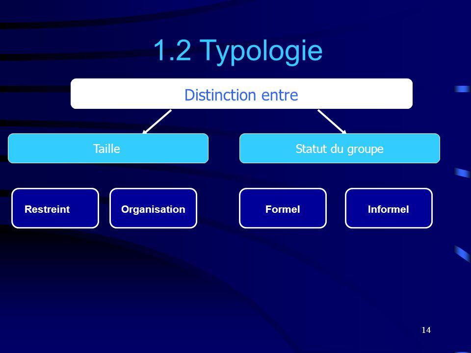 1.2 Typologie Distinction entre Taille Statut du groupe Restreint