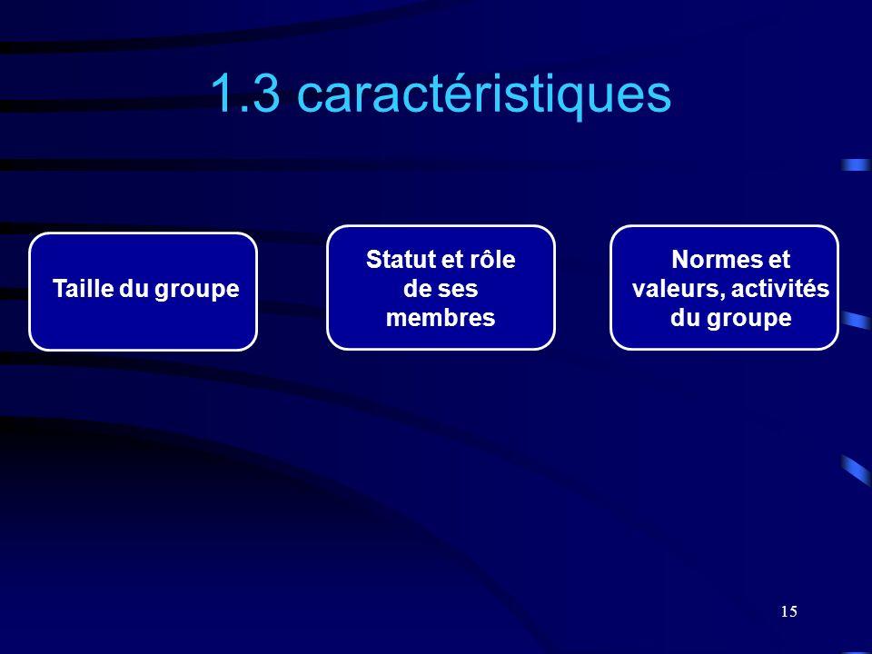Statut et rôle de ses membres Normes et valeurs, activités du groupe