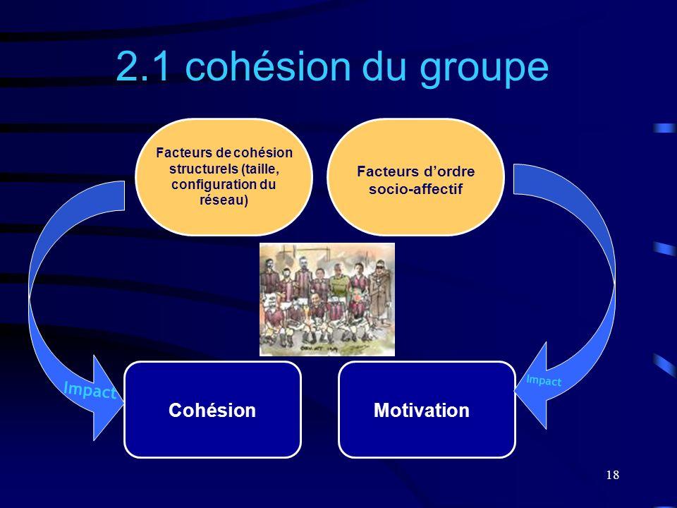 2.1 cohésion du groupe Cohésion Motivation Impact Impact