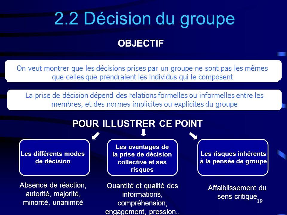 2.2 Décision du groupe OBJECTIF POUR ILLUSTRER CE POINT